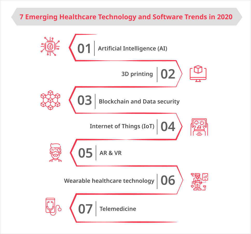 7-emerging-healthcare-tech-sw-trends-2020