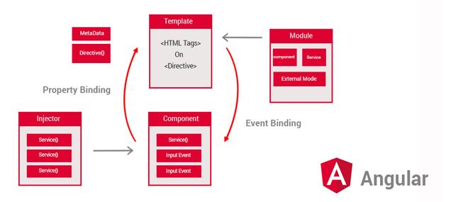 Angular Framework Development