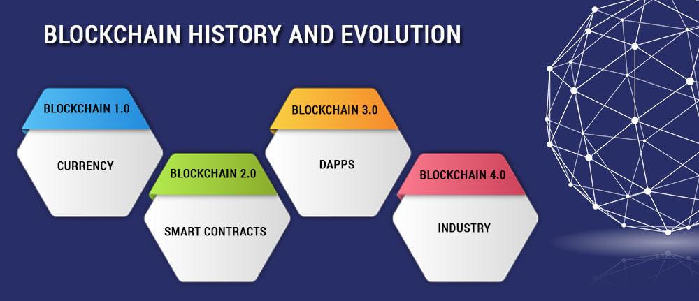 BLOCKCHAIN-HISTORY-AND-EVOLUTION