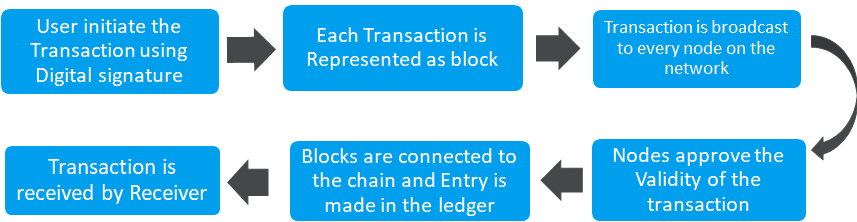 blockchain work process
