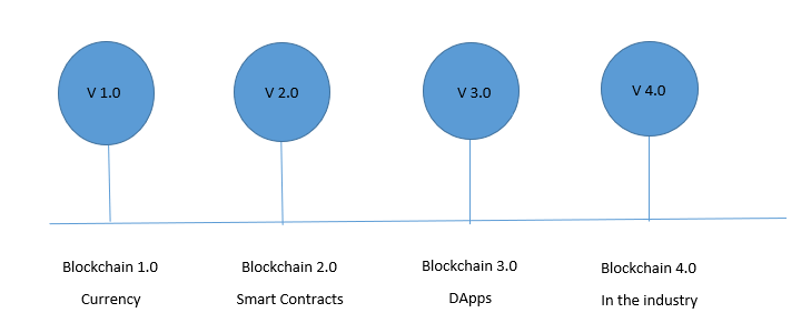 Evolution of Blockchain