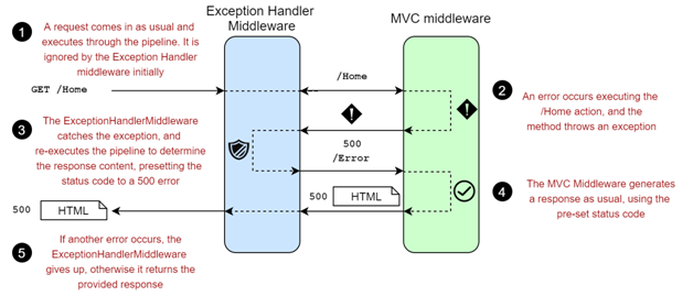 Custom_middleware
