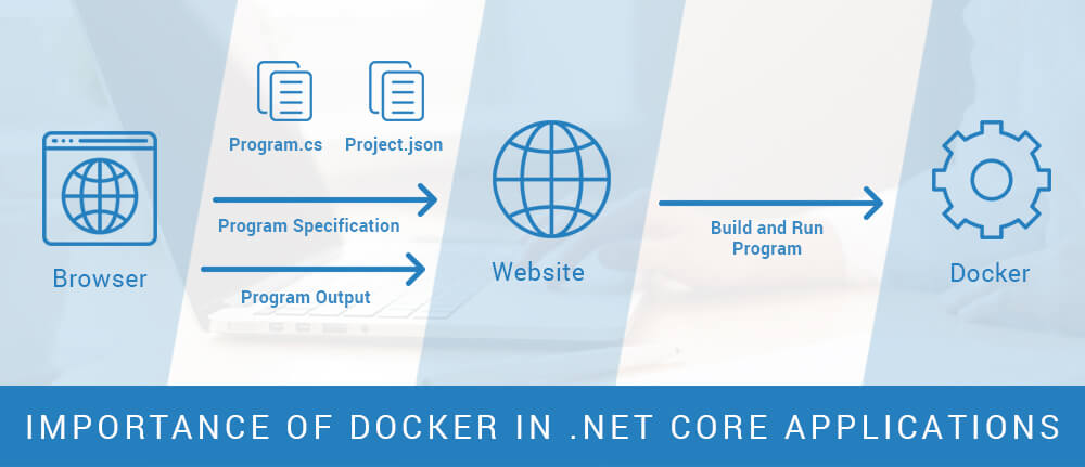 Docker in .net core applications