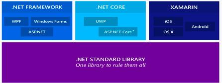 dot_netstructure