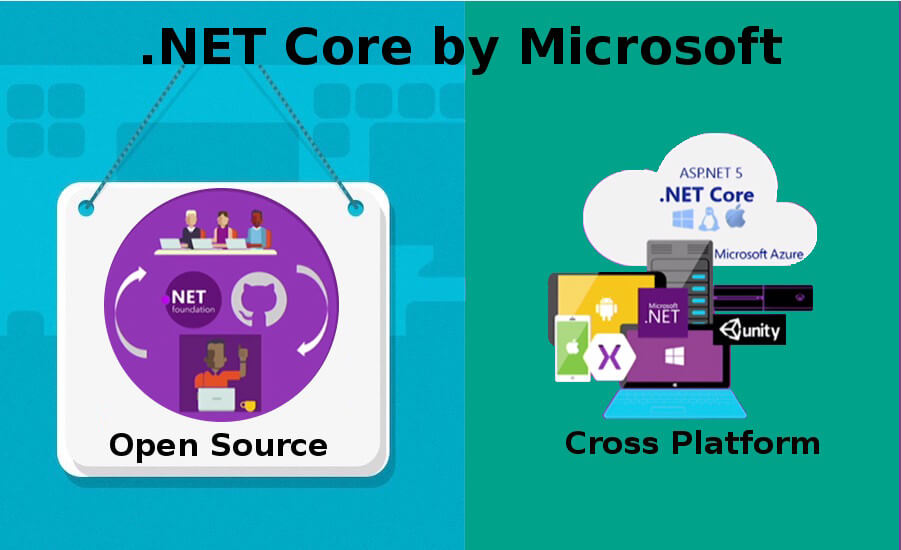 Dot Net Core by Microsoft