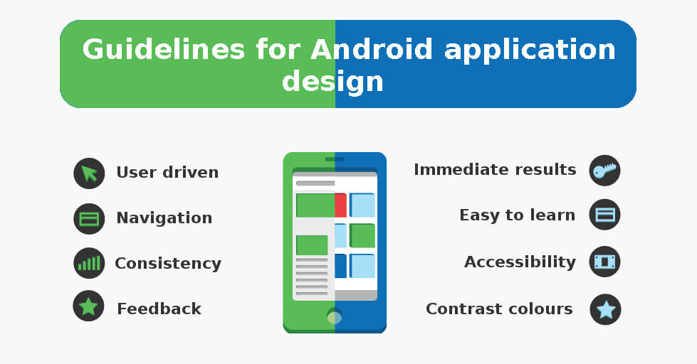 Guidelines for Android Application