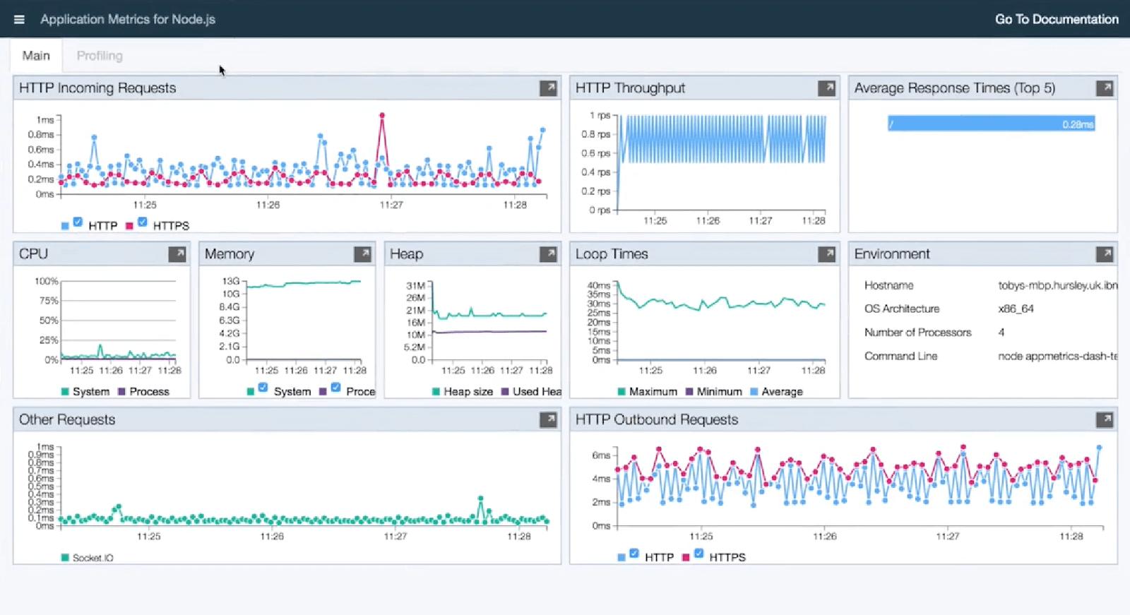 Application Metrics of Node JS
