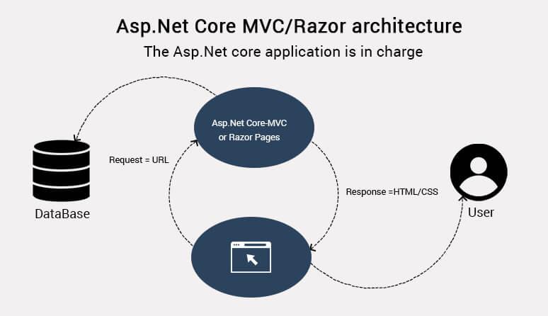 asp.net core mvc web api