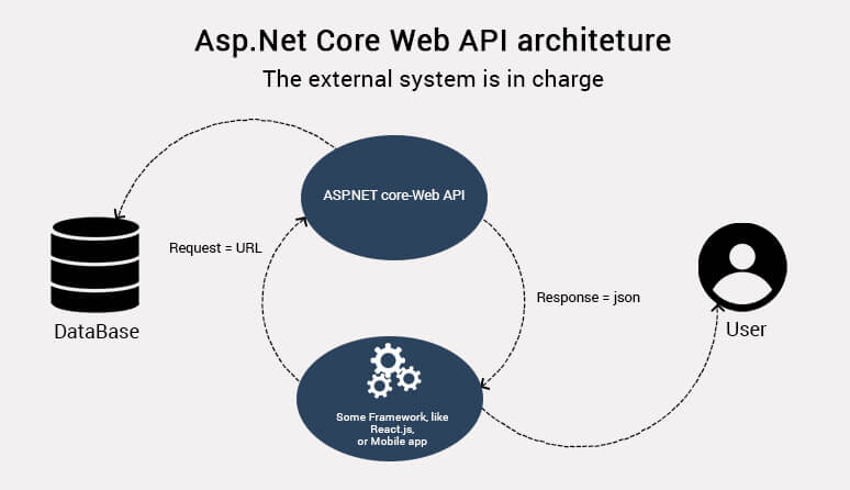 asp.net core web api