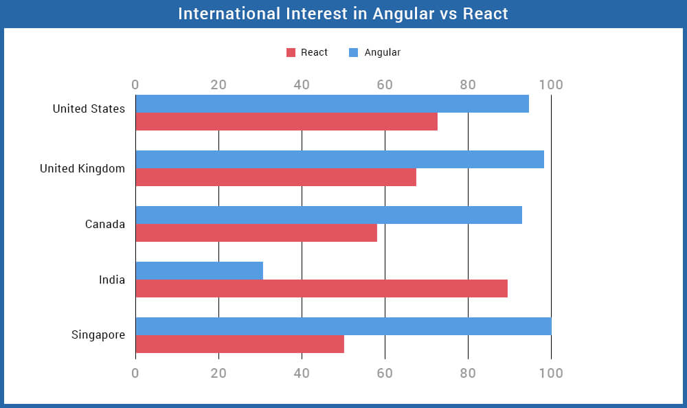 International Interest in Angular vs React