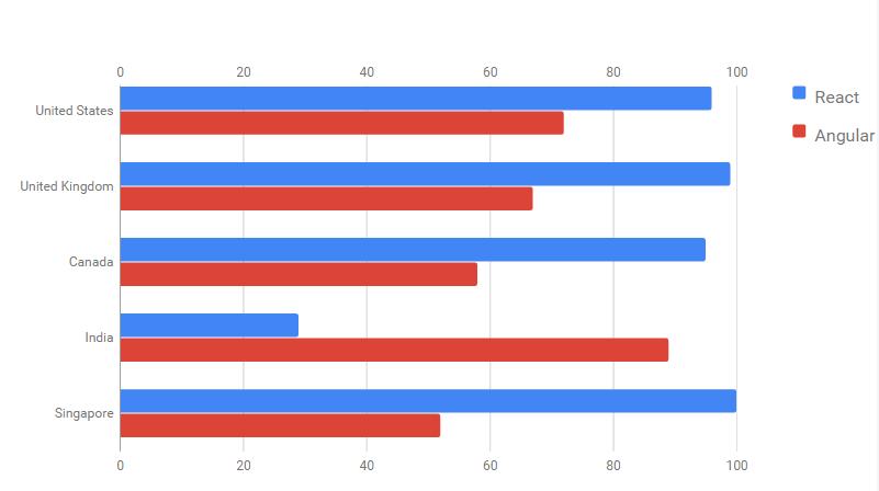 International Interest in Angular vs React