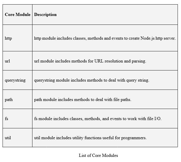 List of Core Module