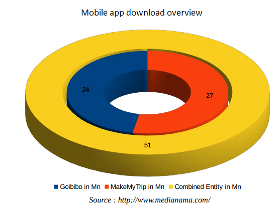 Makemytrip and Goibibo Merger Mobile App Download Overview