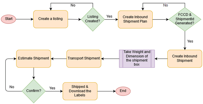 Amazon API MWS Diagram