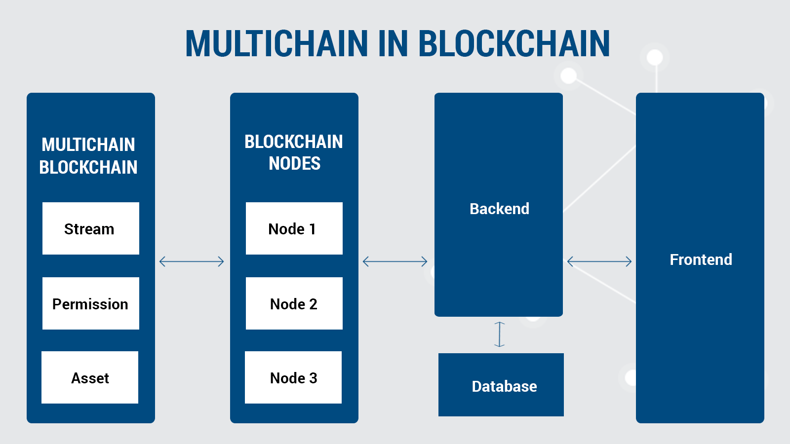 multichain blockchain process