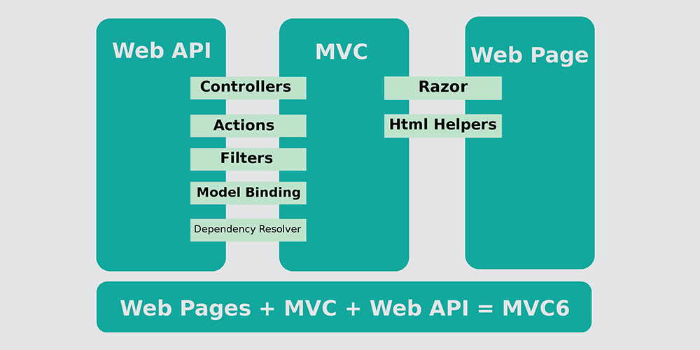 Overview of MVC6