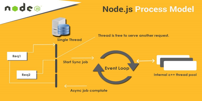 Node JS Process Model