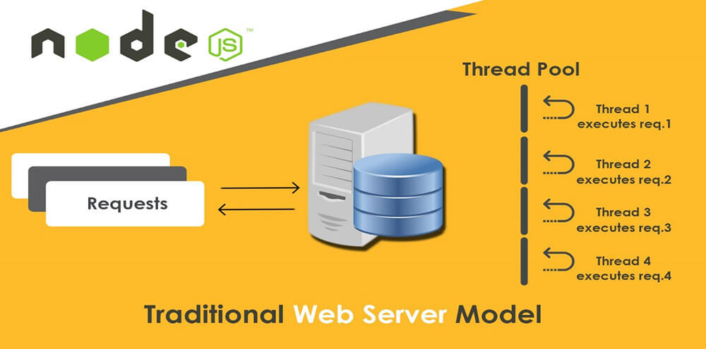 Node JS traditional web server model