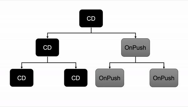 Onpush_strategy