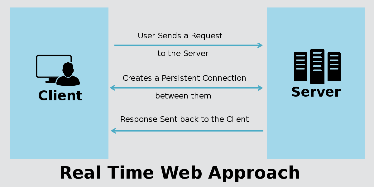 Real Time Web Approach