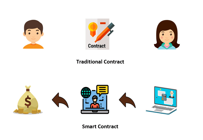 contractors vs smart contractos in Blockchain