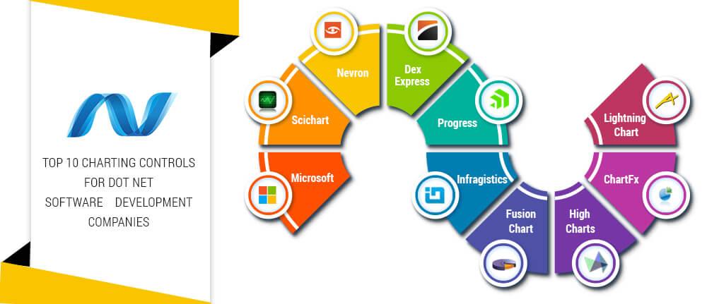 Top 10 Charting Controls For Dot Net Software Development Companies