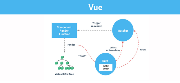 Vue Framework Development