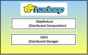 What is the Big Database Called Hadoop